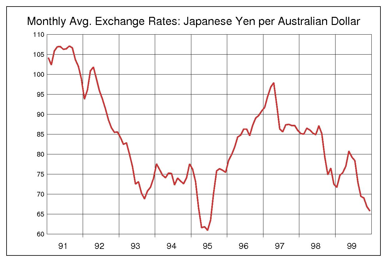 為替ラボ - 豪ドル円(AUD/JPY)...